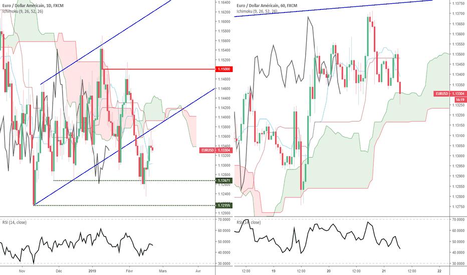 EURUSD: Euro Dollar - Analyse Technique - Jeudi 21 février 2019