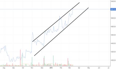 SANOFI: Ascending Channel Breakout