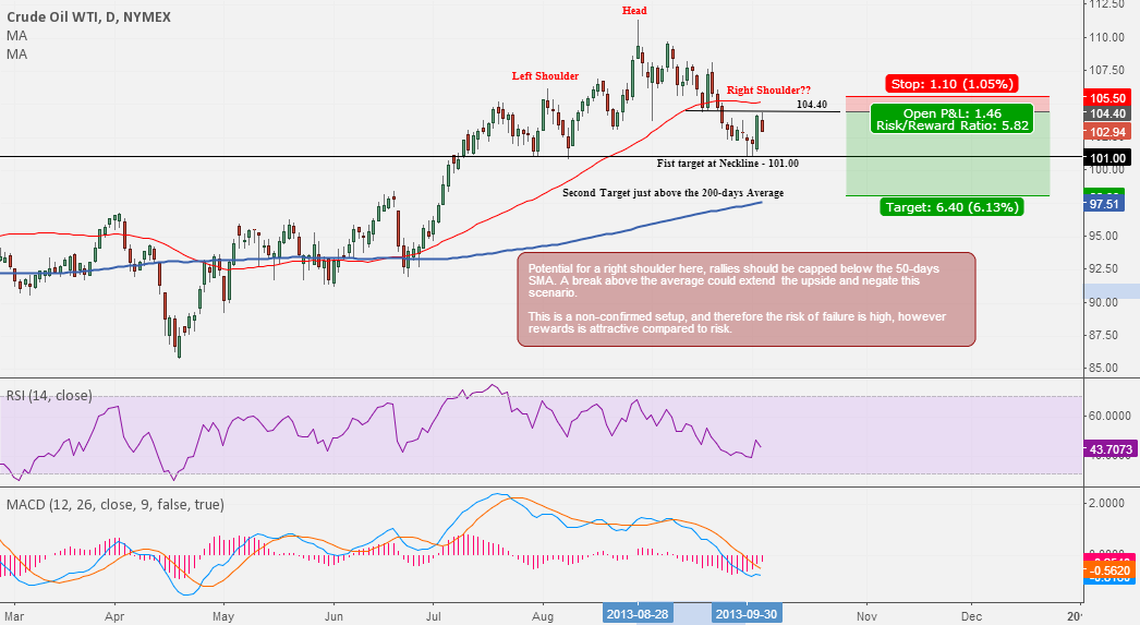 WTI Crude Oil : a short idea with an attractive risk/reward