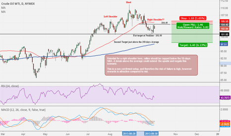 CLX2013: WTI Crude Oil : a short idea with an attractive risk/reward