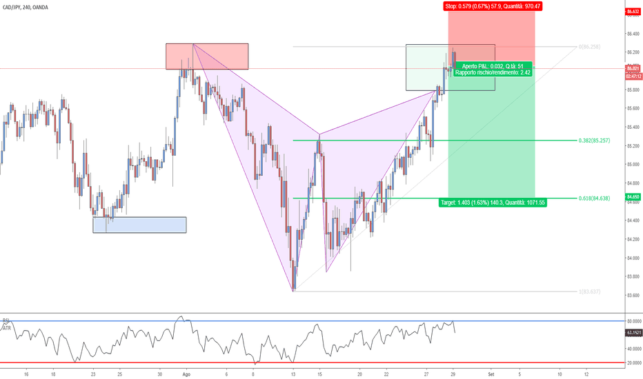 CADJPY: CAD/JPY - Bearish Gartley Pattern completato!