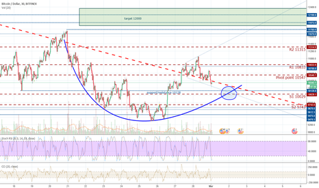 BTCUSD: Sideways movement still prevails