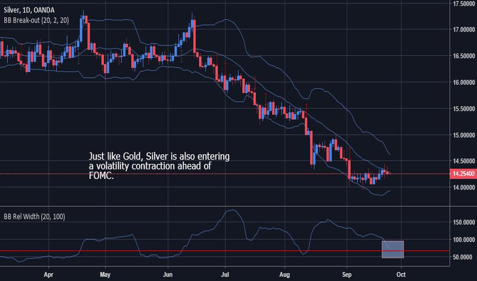 XAGUSD: Silver - Volatility Contraction highlighted