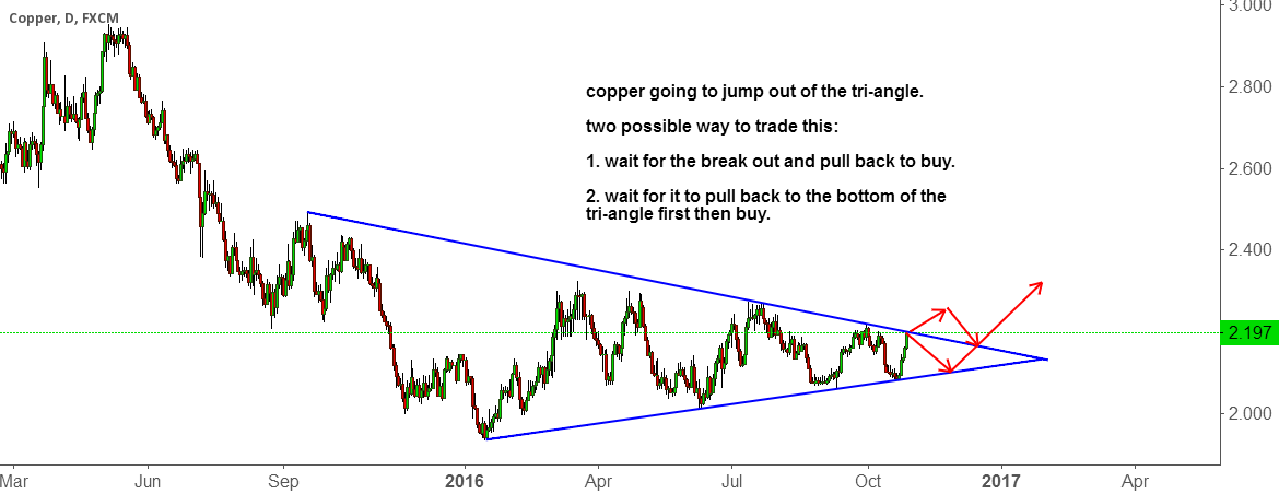 copper going to jump out of the tri-angle.