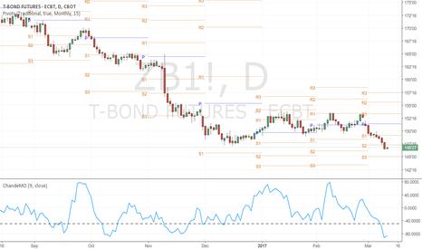 ZB1!: Short Bonds