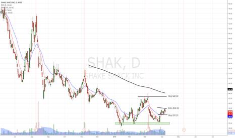 SHAK: SHAK found bottom and ready to go