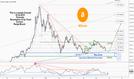 BTCUSD: Weekly analysis: would Bullish wave continue?