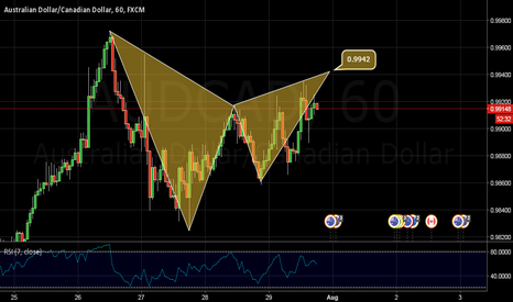 AUDCAD: BEAR GARTLEY ON AUDCAD