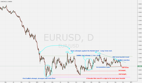 EURUSD: Global Macro Boy short EURUSD scenario