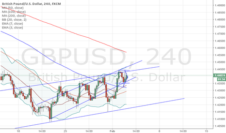 GBPUSD: sell gbp/usd at 1.44 40 stop at 1.45 target 1.42