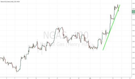NGAS: Breaking trendline support