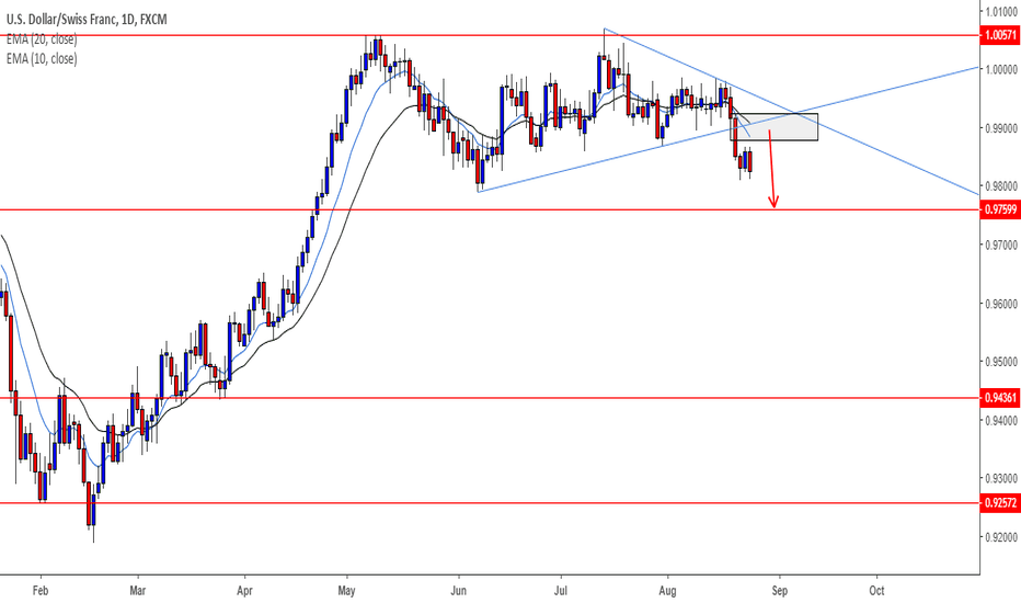 USDCHF: USDCHF - Sellers may enter from broken squeeze pattern