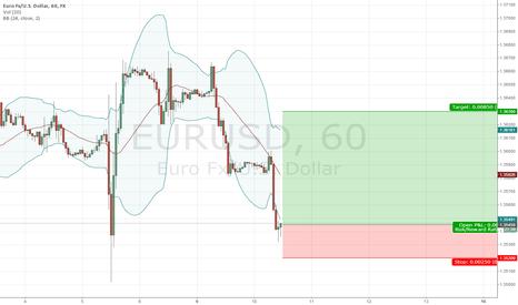 EURUSD: EURUSD hit the bottom