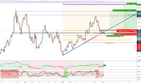 GBPUSD: GBPUSD: 600 - 1000 pip Rally Coming - Fundamental and Technical
