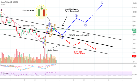 BTCUSD: OH! BITCOIN And The DISASTROUS Evening Star- Pattern Recognition
