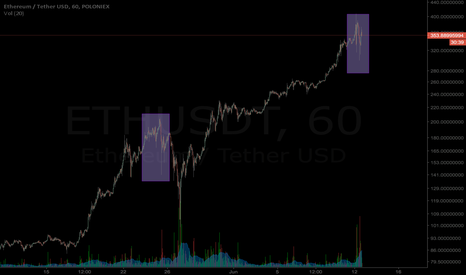 ETHUSDT: Potential Bounce in prep for another large retrace. ETHUSD SHORT