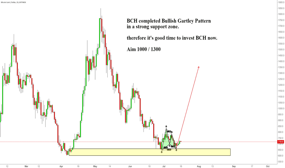 BCHUSD: BCH completed Bullish Gartley Pattern