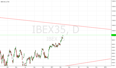 IBEX35: IBEX-35 Sending A Very Strong Signal For A New Bull Market