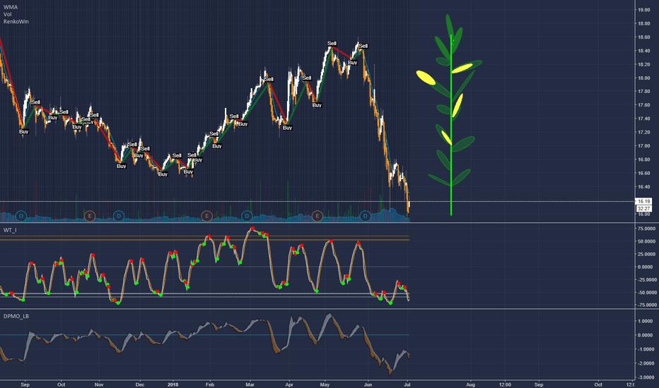 Corn Stock Price And Chart Tradingview