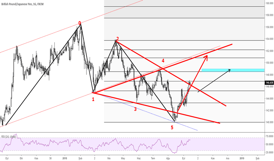 GBPJPY: GBPJPY d1 wolf