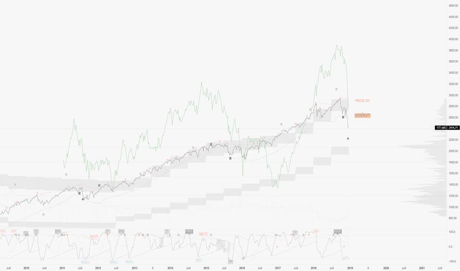 SPX: Volatilité actions ? Essayons d'avoir une vision plus large !