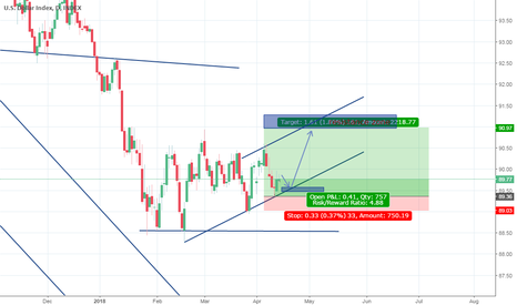 DXY: price should go up