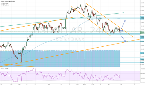USDOLLAR: Critical level USDOLLAR Index