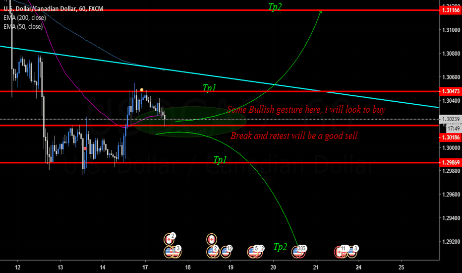 USDCAD: Support and Resistance