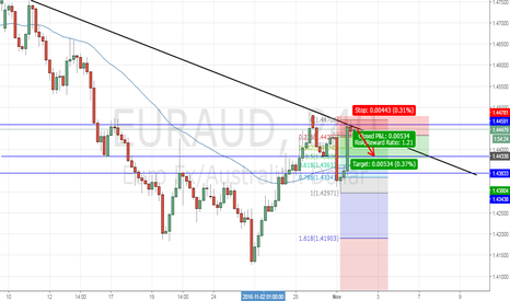 EURAUD: EUR/AUD Analysis
