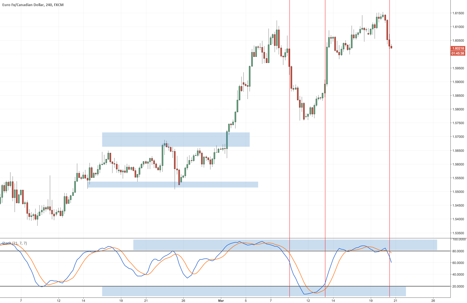 3 tools and indicators to analyze trend strength