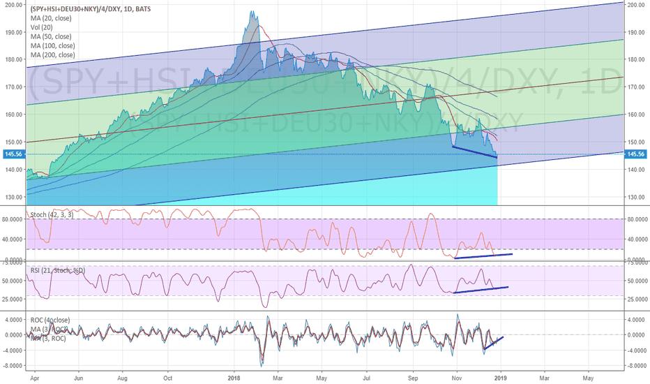 (SPY+HSI+DEU30+NKY)/4/DXY: Nice Deep Price Divergence : Custom Global Market Cap Idx