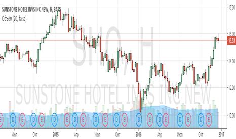 SHO: Анализ компании Sunstone Hotel Investors Inc