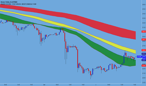 BTCUSD: $229 is SELL Zone