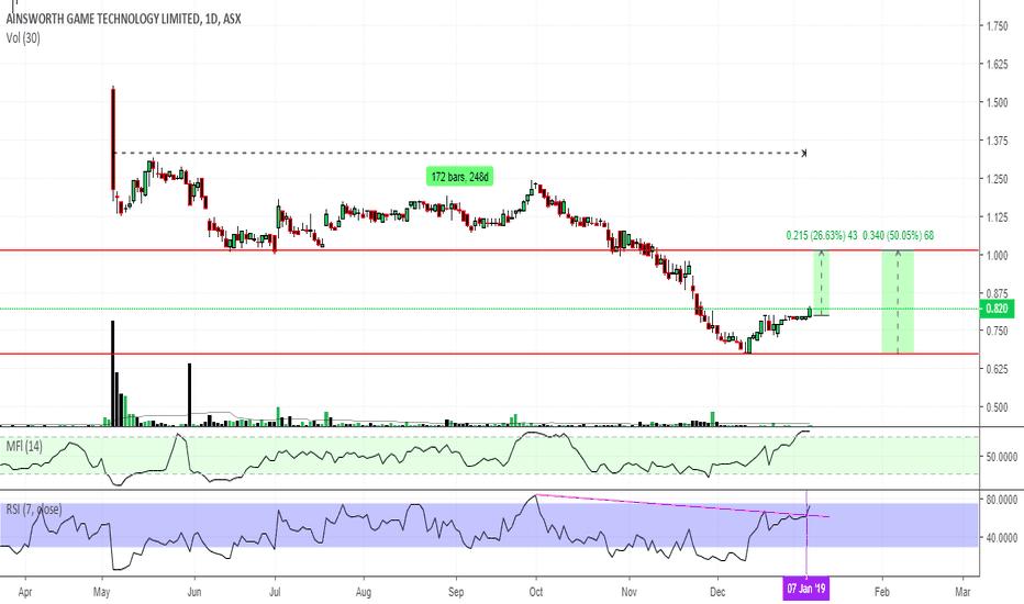 AGI: $AGI $0.82 creating a range