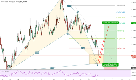 NZDUSD: NZDUSD 4h possible bullish bat pattern