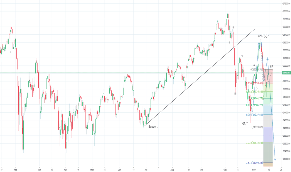 DJI: Dow could be ready to accelerate towards 23100 levels