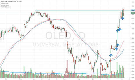 OLED: OLED ready to break out