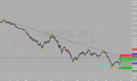 GBPJPY: SELL SELL