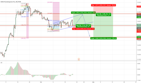 GBPJPY: GBPJPY : Long and Short ; Prepare for japan election