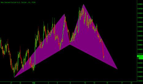 NZDUSD: 纽元/美元:潜在看涨的鲨鱼模式