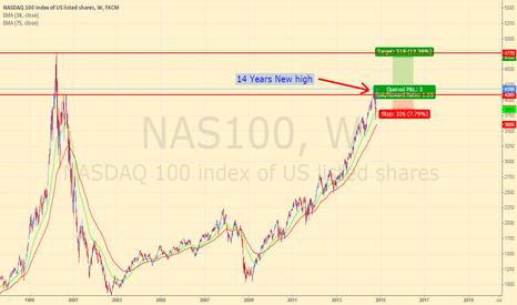 NAS100: Long Nasdaq