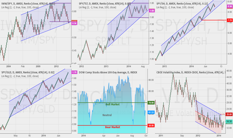 SPY/SH: Market risk update, some signs of weakness starting to show