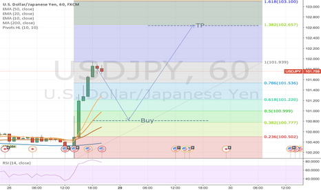 USDJPY: UJ Fib for next week. Thoughts?
