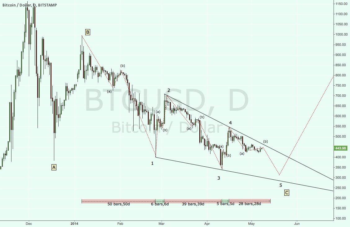 C wave Ending Diagonal almost complete. Target bottom 320
