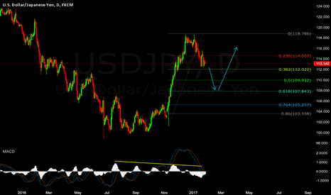 USDJPY: Double Play USDJPY