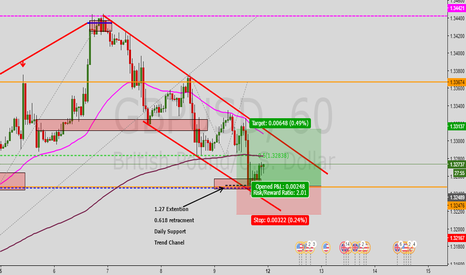 GBPUSD: GBPUSD Long Kill Zone