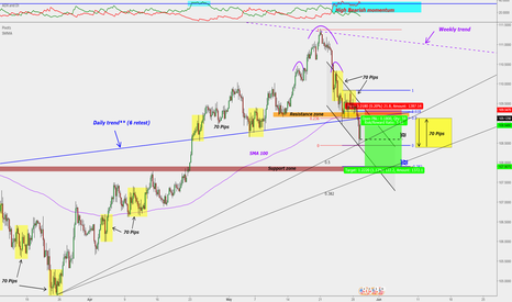 USDJPY: ** USD/JPY : H4 perfect Short entry ( R/R = 5) **