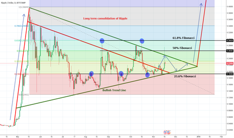 XRPUSD: Updated Ripple consolidation Idea