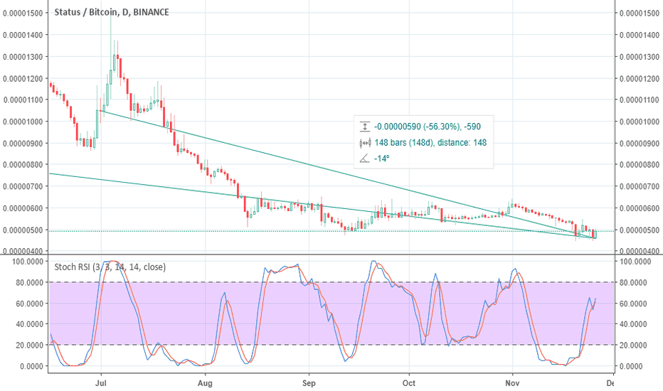 SNTBTC: SNTBTC IS READY TO MOVE 133% PROFIT ?