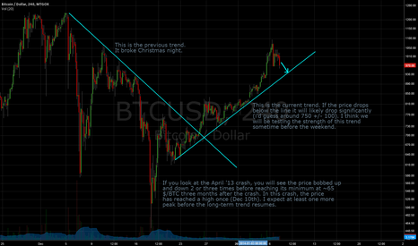 BTCUSD: BTCUSD - Current Trend to Break? - 1/7/14